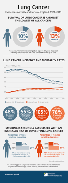 Image Result For Lung Cancer Prevention