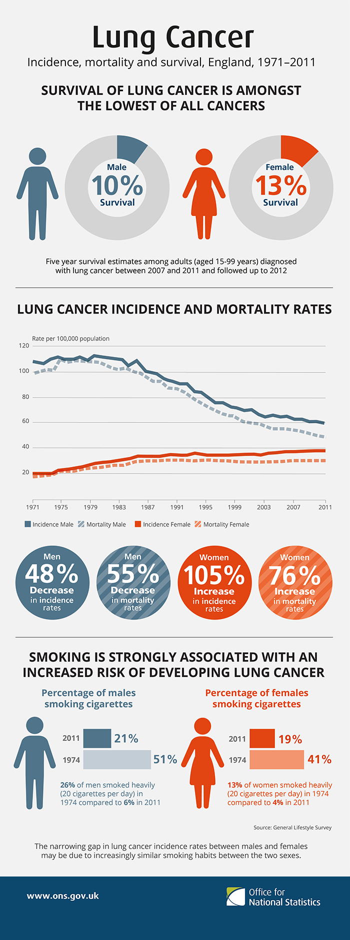 Lung cancer, incidence, mortality and survival, England 1971 - 2011