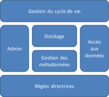 Modules d'une solution typique de MDM