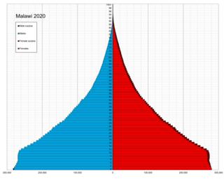 Demographics of Malawi