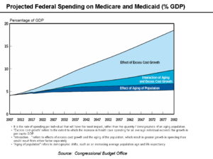 Expenditures in the United States federal budget - Medicare and Medicaid Spending as % GDP.