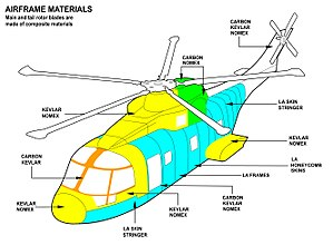 Airframe - Airframe diagram for an AgustaWestland AW101 helicopter