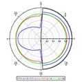 Methode SN milieu homogene omega=1 CL isotrope.png