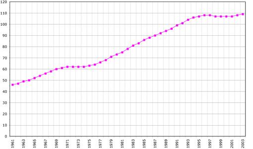 Evoluzione demografica degli FSM dal 1961 al 2003