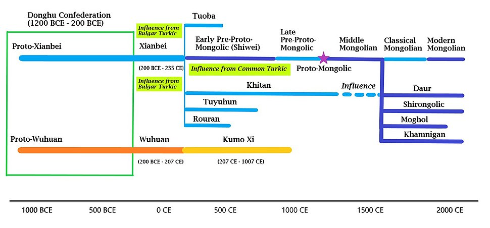 MongolicLanguagesGraph