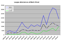 The graph shows highest, average and lowest attendances. Highest rises from around 3,000 to a peak of over 30,000 in 1904–05; average rises from around 1,000 to a peak around 15,000 also in 1904–05. Each has a lower peak three seasons earlier.