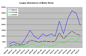 Muntz Street - Graph of attendances for Football Alliance and Football League matches at Muntz Street