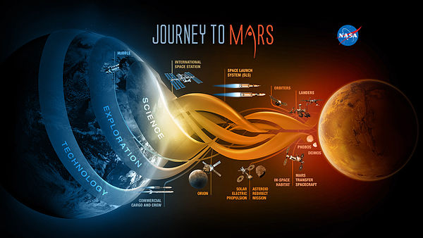 Journey to Mars - Science, Exploration, Technology.