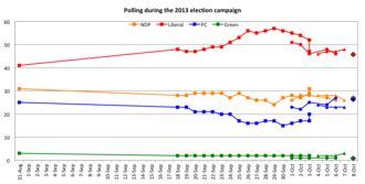 Nova Scotia general election, 2013 - Image: NS provincial polling during the 2013 campaign