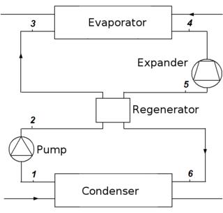 Organic Rankine cycle
