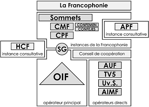 Organigramme Francophonie
