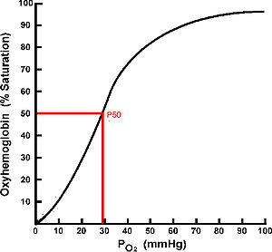 Hypoxia in fish - Oxygen equilibrium curve (OEC) demonstrating the PO2 required for half of the hemoglobin oxygen binding sites to be saturated with oxygen (P50)