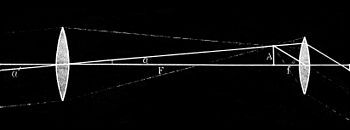 PSM V28 D192 Focal distance of a lens from the eye.jpg