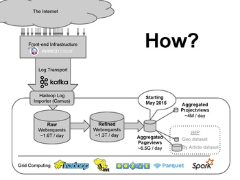 Analytics/Data Lake/Traffic/Webrequest - Wikitech