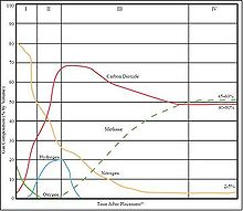 Phases of landfill age and percent composition of each major component of landfill gas.