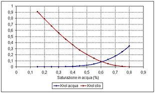 Esempio di curve di permeabilità relativa di un sistema olio – acqua