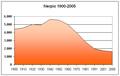 Poblacion-Nerpio-1900-2005.png