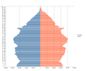 Population pyramid for England using 2011 census data.png