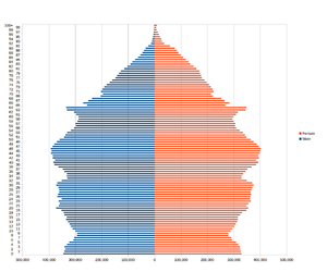 Demography of England - Population pyramid for England as at the 2011 census.