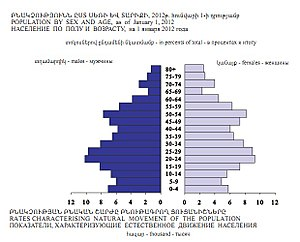 Demographics of Armenia - Pyramid Armenia 2012  http://www.armstat.am