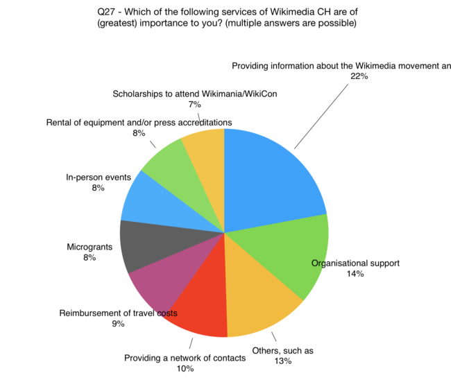 Which of the following services of Wikimedia CH are of (greatest) importance to you?