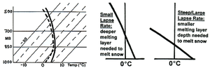 Rain and snow mixed - Rain snow mix soundings - Left diagram shows typical skew-T appearance, while right diagram shows variations which result in mixtures of rain and snow