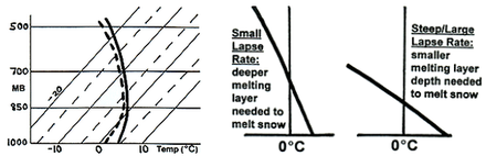 rain snow mix soundings - left diagram shows typical skew-t appearance,  while right