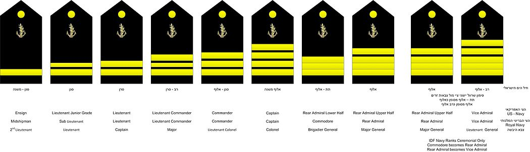 דרגות שרוול חיל הים