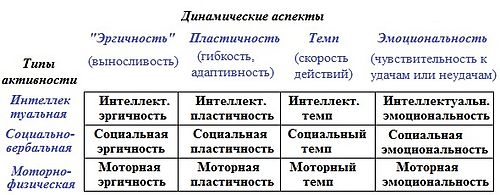 Опросник структуры темперамента (ОСТ) В.М. Русалова