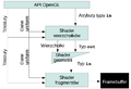 Schemat blokowy protokołu programowalnego OpenGL 3.3.png