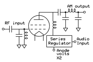Radio transmitter design - A series modulated stage. In modern transmitters the series regulator will use PWM switching for high efficiency. Historically the series regulator would have been a tube in analog mode.