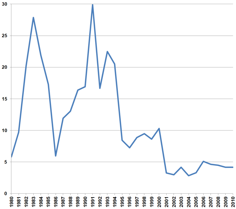 Shenzhen, China, city population growth rate.png