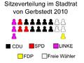 Sitzeverteilung im Stadtrat von Gerbstedt.PNG