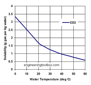 Solubility pump - CO2 solubility in water, temperature dependency