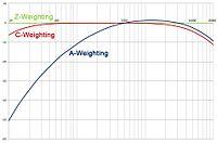 Sound level meter - Wikipedia