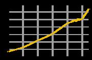 Evolución demográfica de España entre 1900 y 2005