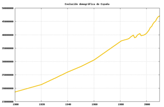 Demographic evolution of Spain during the twentieth century