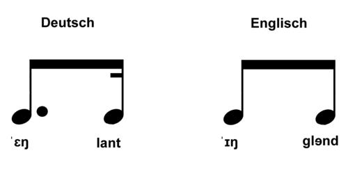 Aussprache der englischen Sprache – Wikipedia