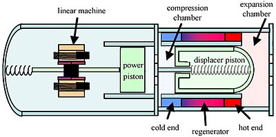 Applications Of The Stirling Engine Wikipedia