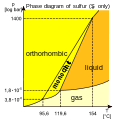 Sulfur phase diagram.svg