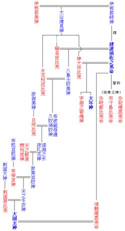 日本の神社一覧 - 日本の神社一覧の概要 - Weblio辞書