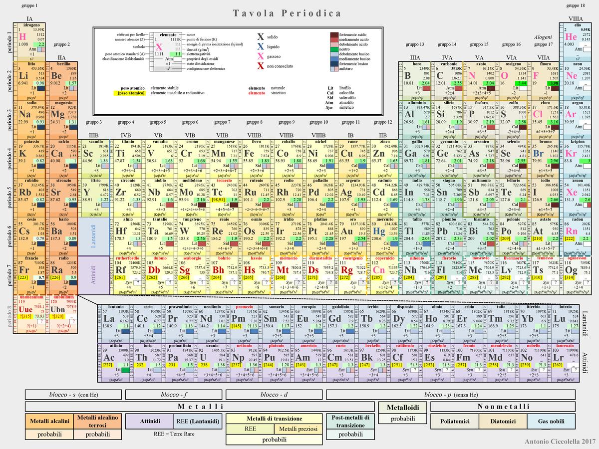 Tavola periodica degli elementi wikipedia - Tavola periodica di mendeleev ...
