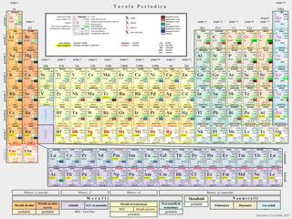 File tavola periodica wikipedia - Tavola periodica degli elementi completa ...