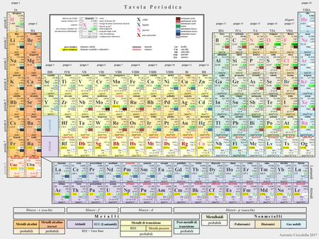 Tavola periodica degli elementi wikipedia - Tavola periodica degli elementi con configurazione elettronica ...