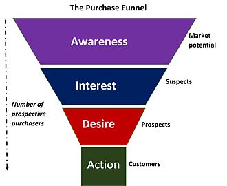 Brand awareness - The Purchase Funnel indicates that awareness is a necessary precondition for purchase
