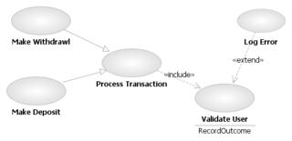 use case diagram   wikipediavoorbeeld van use case relaties