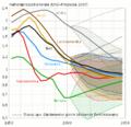 UNO-Nettoreproduktionsratenanalyse und -prognose (1950–2050).png