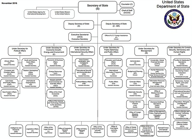 Template For Organizational Chart: US State Department organizational chart Nov 2016.jpg ,Chart