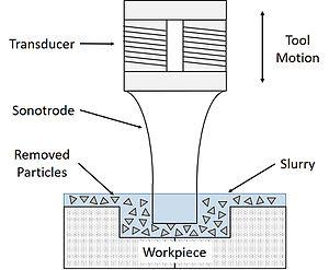 Ultrasonic machining - Schematic of ultrasonic machining process