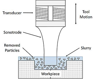 Ultrasonic machining - Schematic of ultrasonic machining process